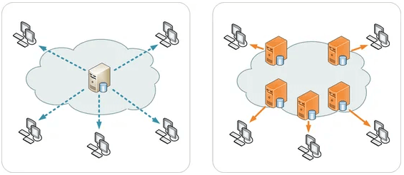 Grafische Serverdarstellung